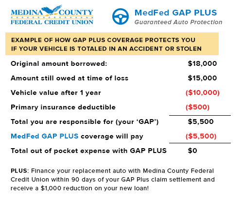 GAP PLUS Protection pays off your auto loan if it is totaled or stolen.
